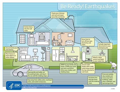 be ready earthquakes infographics phpr
