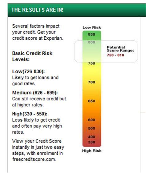 Credit Score Formula 2014 Accuracy Of Msn Credit Score Calculator Free By 50