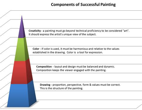 layout of composition of a painting the food pyramid for painters loosen up