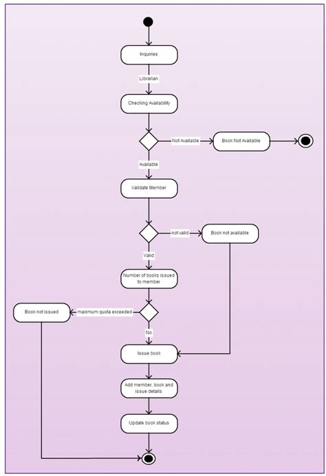 use template for library management system activity diagram templates to create efficient