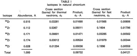 thermal neutron cross section patent ep0104760b1 method of producing zirconium having