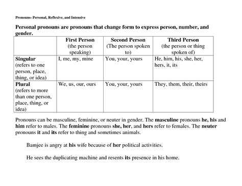 Reflexive And Intensive Pronouns Worksheet by 13 Best Images Of Intensive Pronouns Worksheets