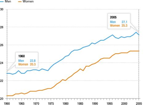npr marrying age in the united states