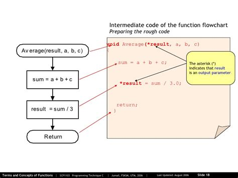 function of flowchart 04 0 revisit terms and concepts of functions