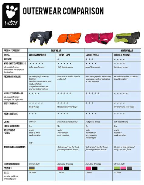 sheets comparison winter jackets dogfather and co canine retail and dog