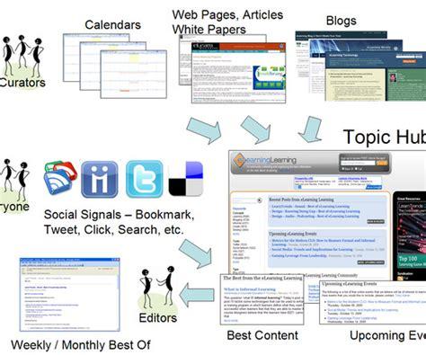 top blog aggregators aggregator b2b marketing zone