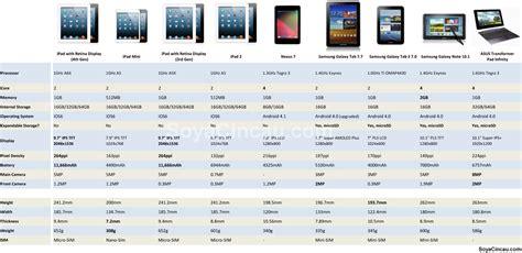 Samsung Tab 2 Di Malaysia samsung galaxy tab 2 malaysia soyacincau