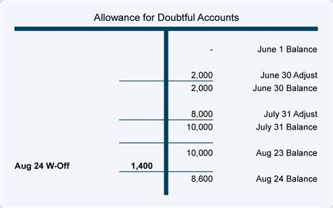 Allowance For Credit Losses Formula accounts receivable and bad debts