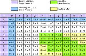 printable addition tables chart download
