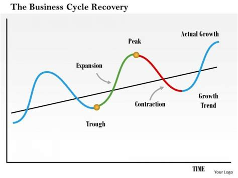 Business Cycle Ppt Mba by Expansion Powerpoint Templates Slides And Graphics