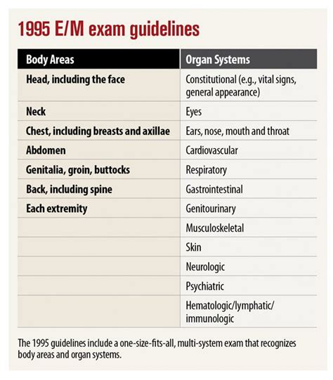 1997 Documentation Guidelines