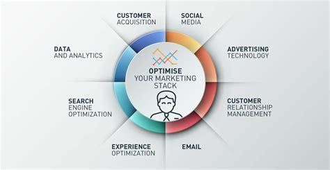 Blog On Marketing Productivity And Technology   blog on marketing productivity and technology