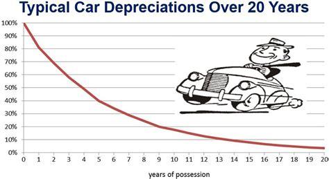 depreciation   depreciation affect profit market business news