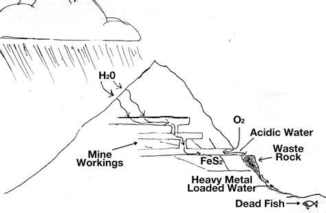 mine diagram jonathan p thompson an acid mine drainage explainer and