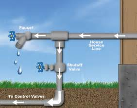 Faucet Water Line Extension Irrigation Helps Amp Tutorials How To Tap Into The Main