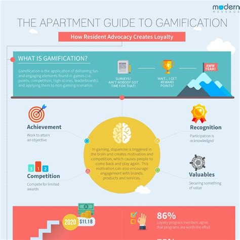 appartment guide whitepaper the apartment guide to gamification