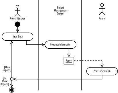 project activity diagram uml diagrams project manager