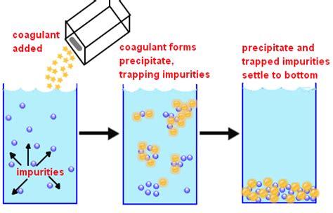 Tawas Atau Aluminum Sulphate kimia smk koloid