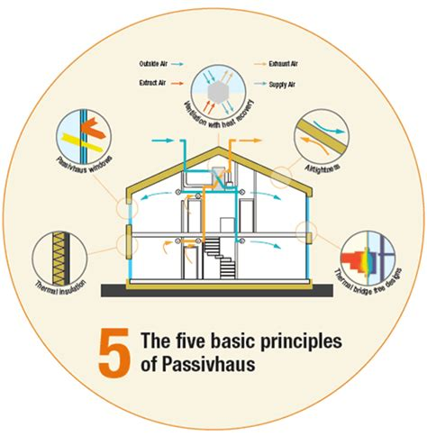 passive house design principles passive house design principles 28 images design principles from passive house and