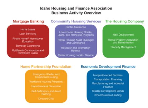 idaho housing and finance information about stimulus payment 2013 rachael edwards