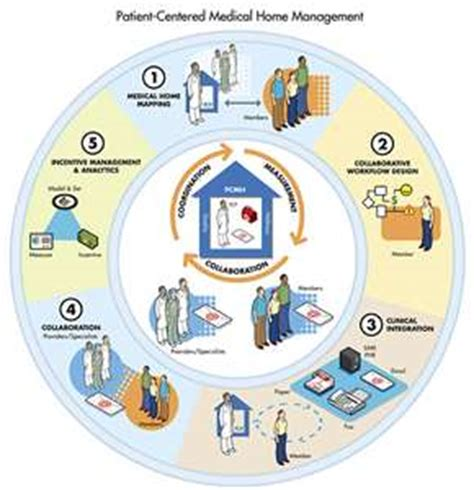 patient centered homes a model