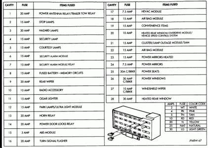 1995 Jeep Grand Limited Fuse Box Diagram 1995 Jeep Grand Laredo Fuse Box Diagram Fuse
