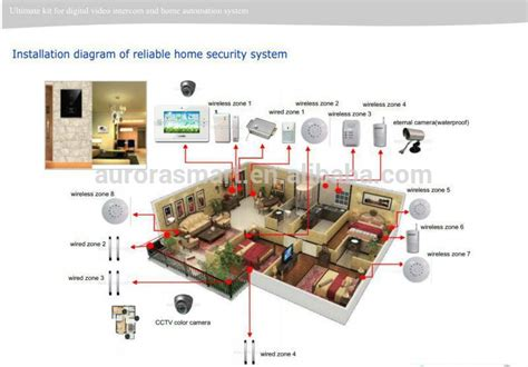 2015 zigbee smart home smart home automation system