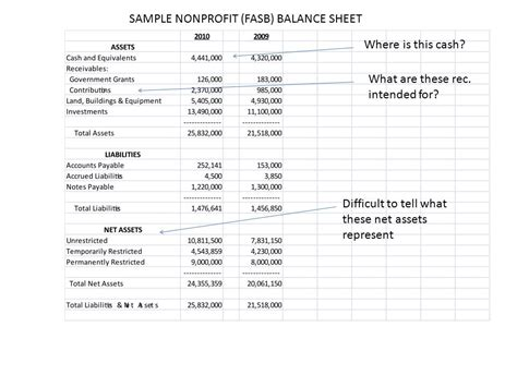 nonprofit balance sheet nonprofit balance sheet