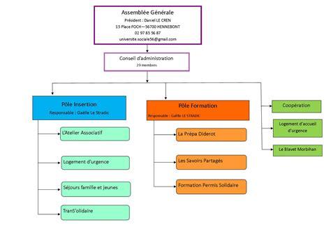 diff駻ence entre conseil d administration et bureau organigramme universit 233 sociale