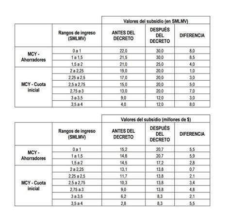 tabla anual de subsidio para el empleo 2015 tabla subsidio anual 2016 tabla subsidio anual 2016