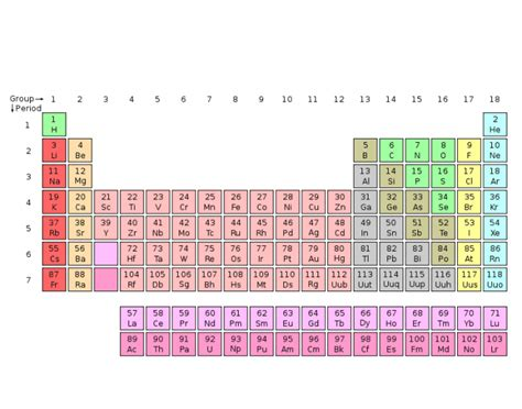 what is the purpose of the periodic table groups families of the periodic table purposegames