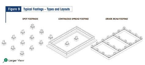 types of layout in building construction 17 best images about construction materials on pinterest