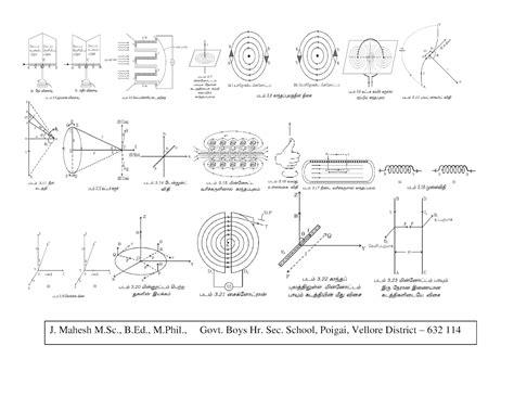 physics diagrams vellore physics teachers vpt 2 physics diagrams only