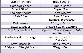 5 bad carbohydrates carbs and bad carbs list for weight loss benefits