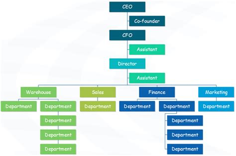 easy organizational chart maker trade company org chart