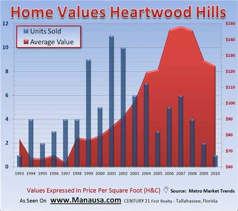what are home values in my neighborhood 28 images