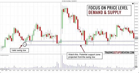 identify demand  supply  price action trading setups review