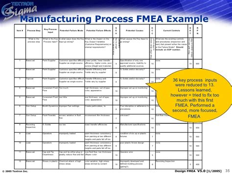 qm 011 design process fmea