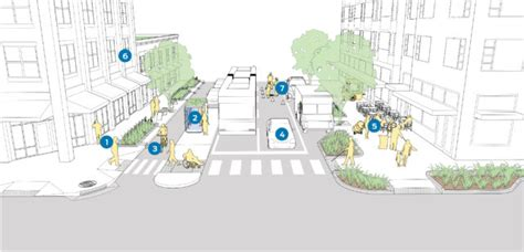 complete streets  green streets national association  city transportation officials
