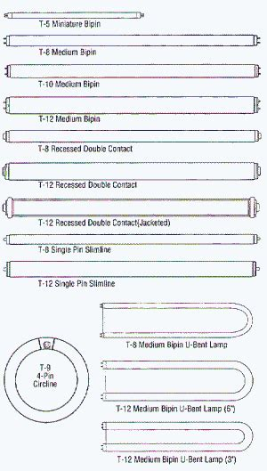 r250 multi vapor light bulb different types of fluorescent bulbs fluorescent light