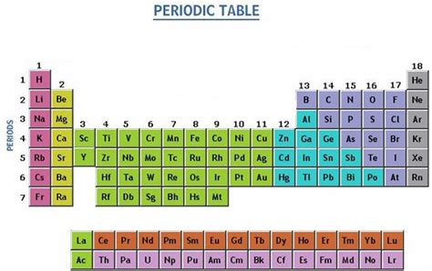 Periodic Table Metals Nonmetals by Periodic Table With Nonmetals Www Pixshark Images