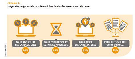 Logiciel Cabinet De Recrutement by Logiciel Cabinet De Recrutement