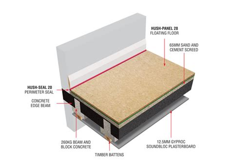 Hush BB Concrete Floor Acoustic Insulation System