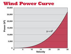 physics power equation jennarocca