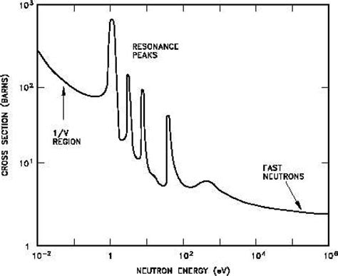 nuclear cross section figure 1 typical neutron absorption cross section vs