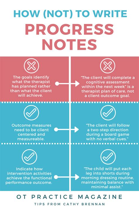 how not to write progress notes documentation pitfalls