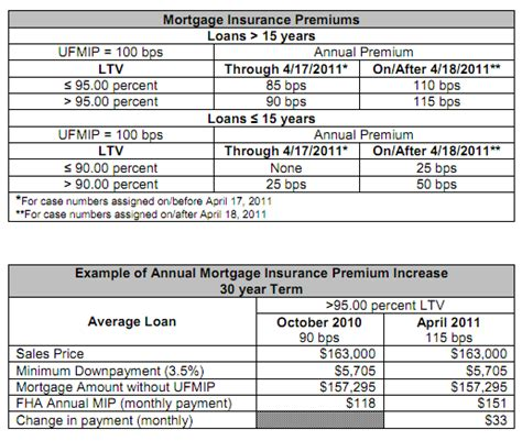Mortgagee Letter Ufmip California Fha Mortgage Insurance Premium Goes Up Again Lending Expert