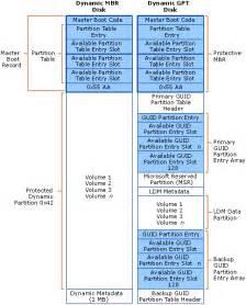 Partition Table Tabla Guid 243 Tabla Mbr Elendil Soluciones