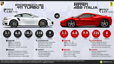 porsche ferrari porsche 911 turbo s vs ferrari 458 italia