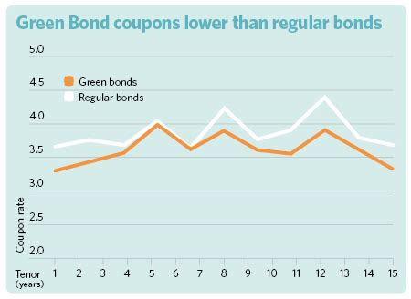 report china green bonds market  launched